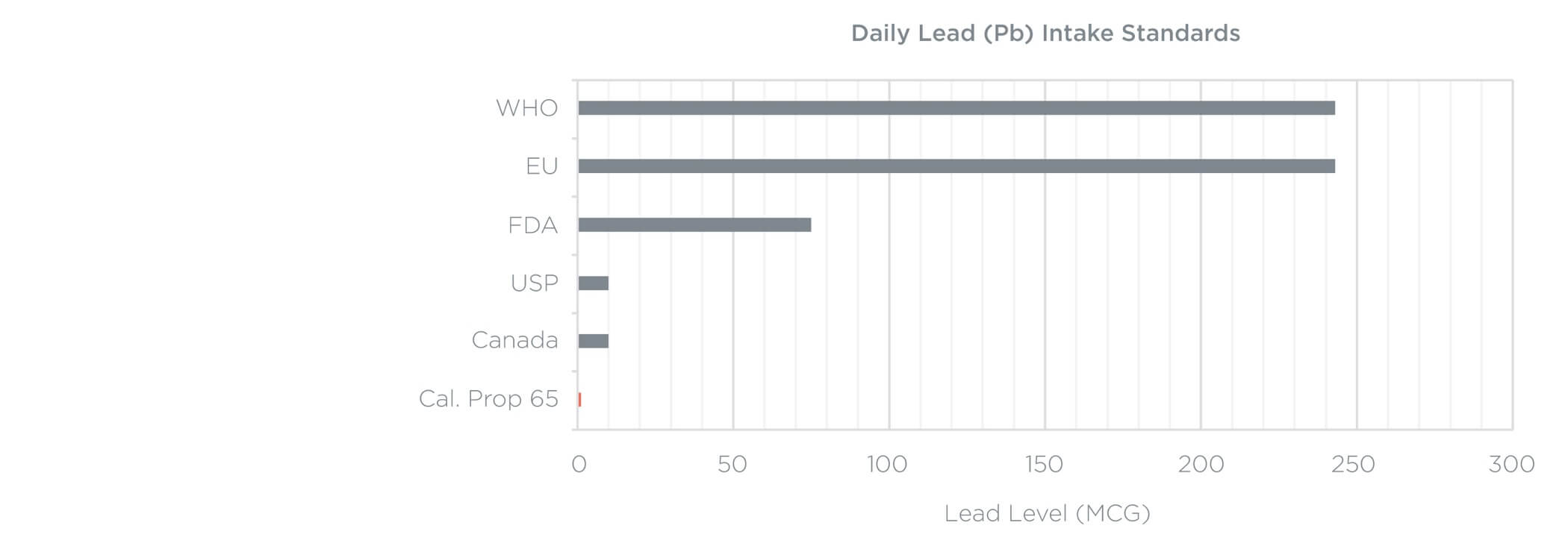 Daily Lead Intake Standards