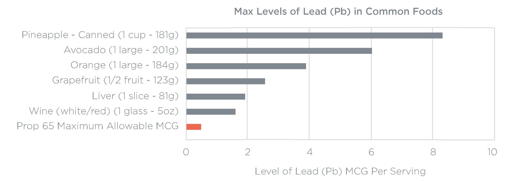 Max Levels of Lead in Common Foods